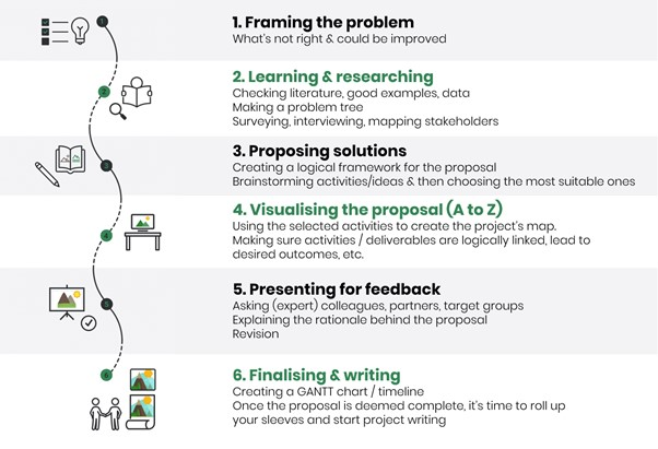 6 steps on how to write project proposal better