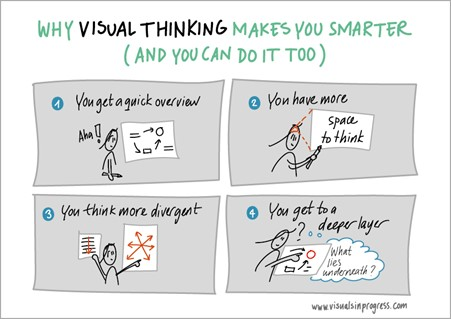 4 benefits of visual thinking when planning projects