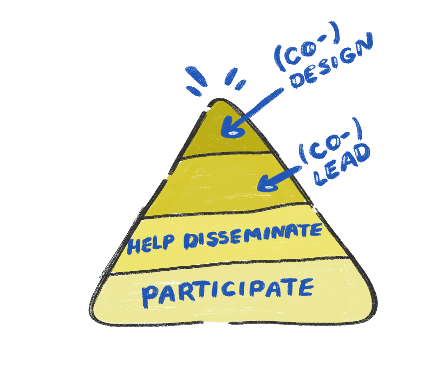 how to involve participants