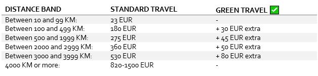 erasmus green travel table